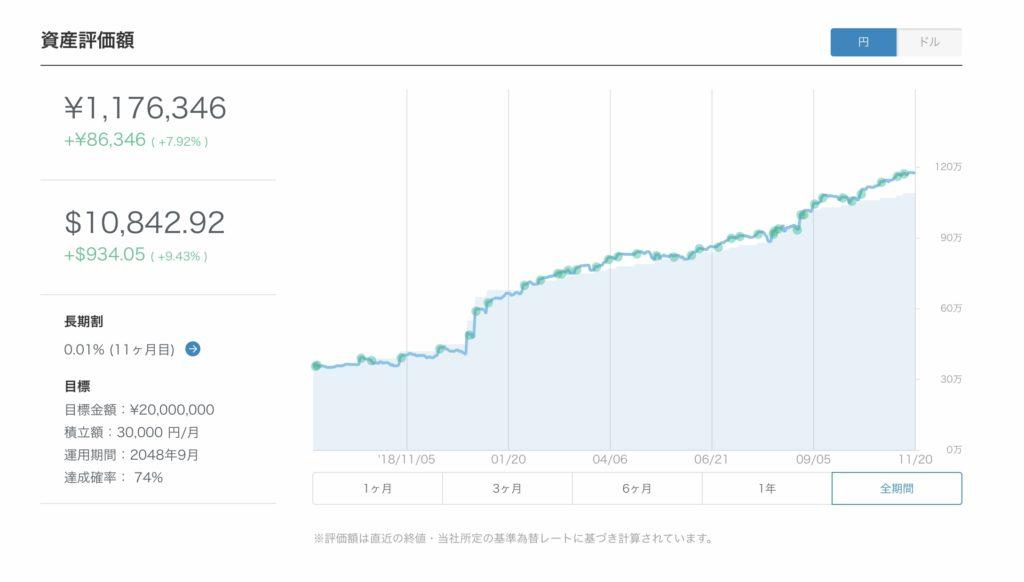 WealthNavi資産評価額グラフ