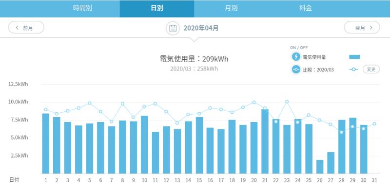 日別の電気使用量グラフ
