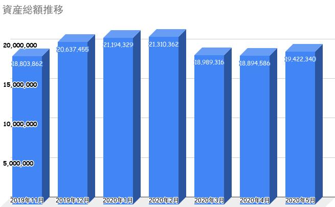 資産総額推移