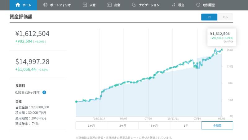 WealthNavi資産総額