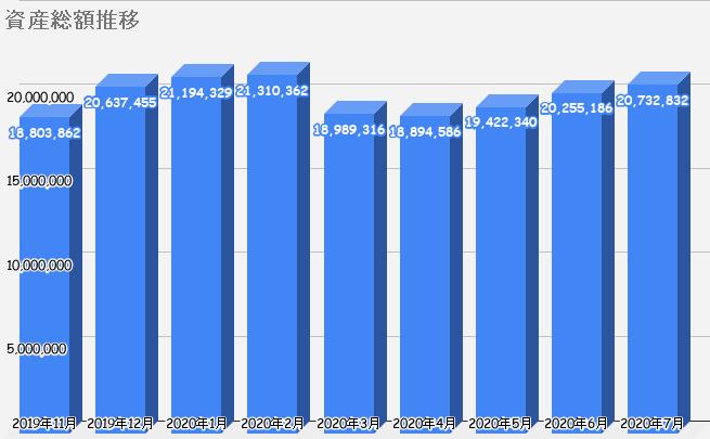 資産総額の推移グラフ