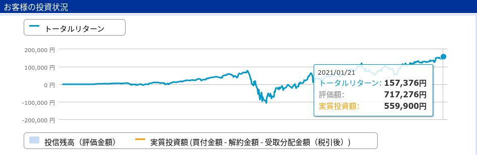 S&P500トータルリターン