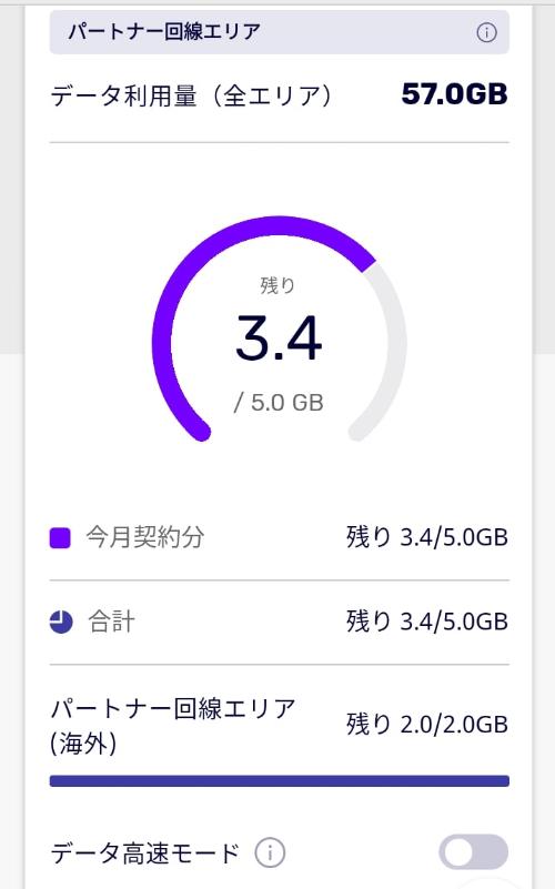 データ高速モードボタン