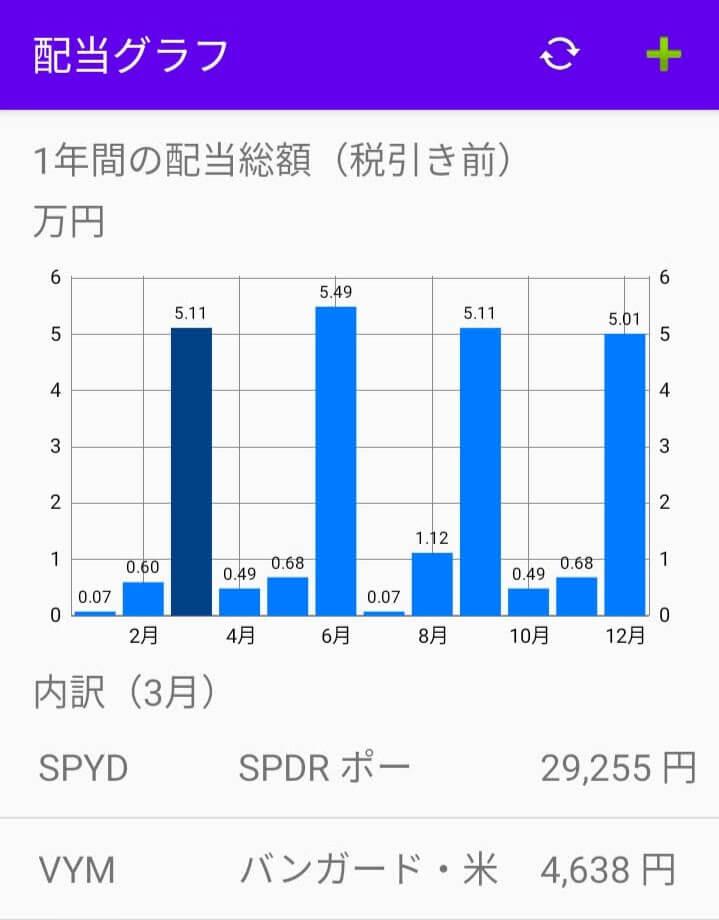 月毎の配当金棒グラフ