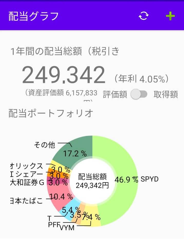 配当円グラフ