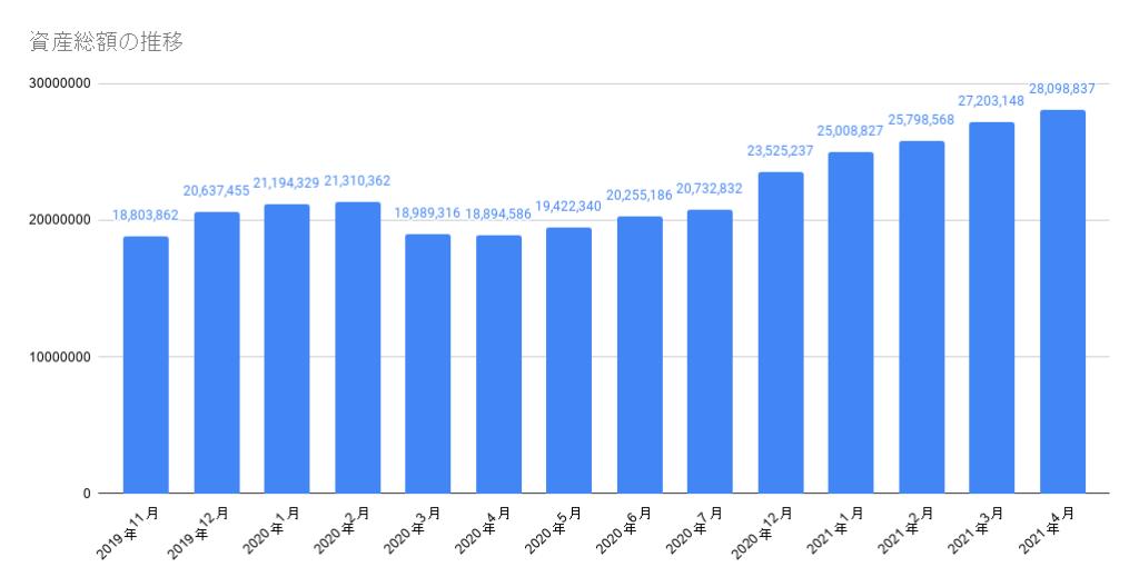 資産総額の推移2