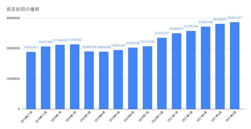 資産総額の推移202105
