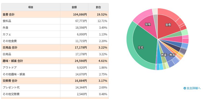 家計簿202109