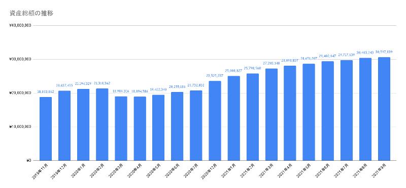 資産総額の推移 グラフ